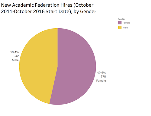 academic federation new hires by gender 2011-2016