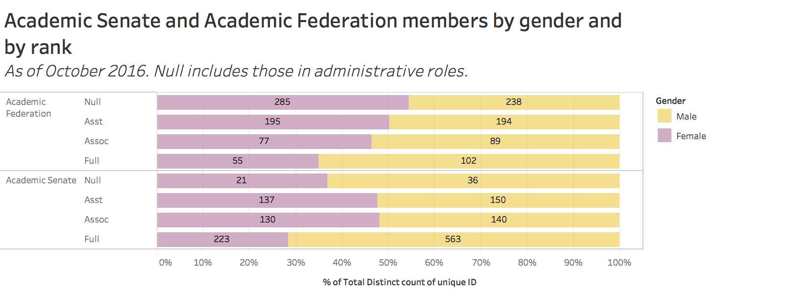 Academic senate and academic federation members by gender and by rank
