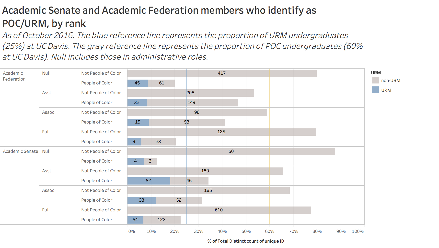 academic senate and academic federation members who identify as POC/URM by rank