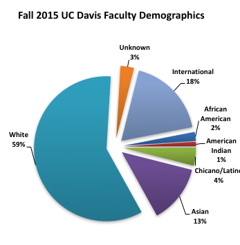 2015 Faculty Demographics