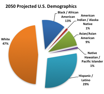 2050 Projected US Demographics