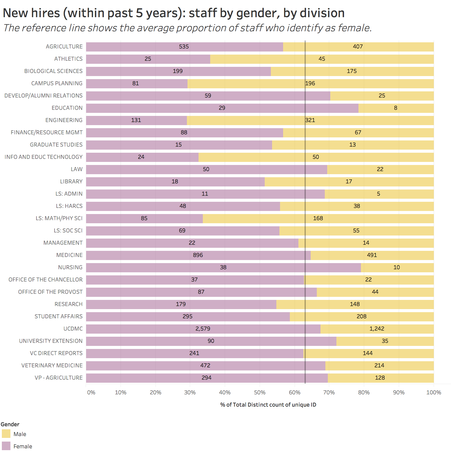 new hires, past 5 years, staff by gender, by division