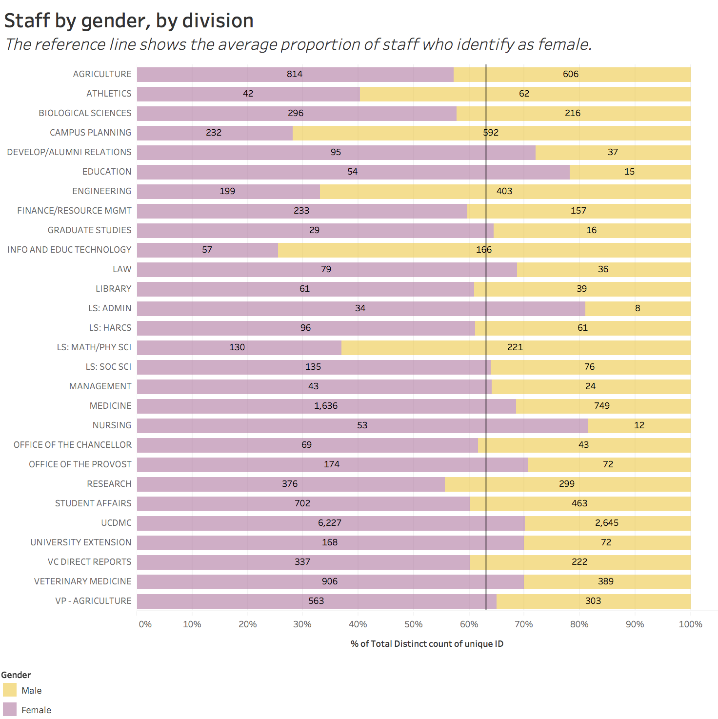staff by gender, by division