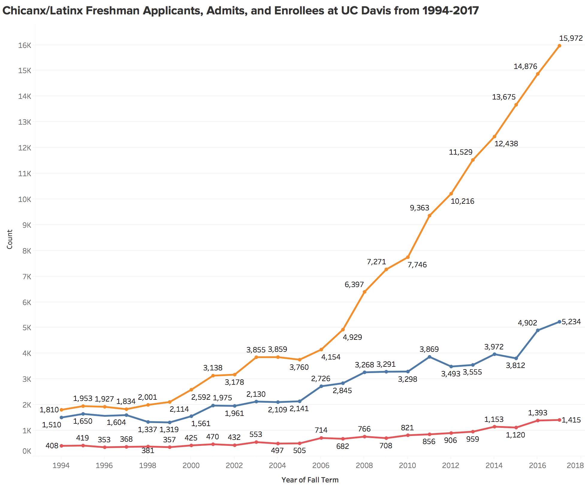 Figure 7. the number of applications from chicanx/latinx students have increased dramatically in the past ten years. Even as applications have increased, the number of admits and enrollees has increased at a much slower pace. source: Uc Davis student information systems