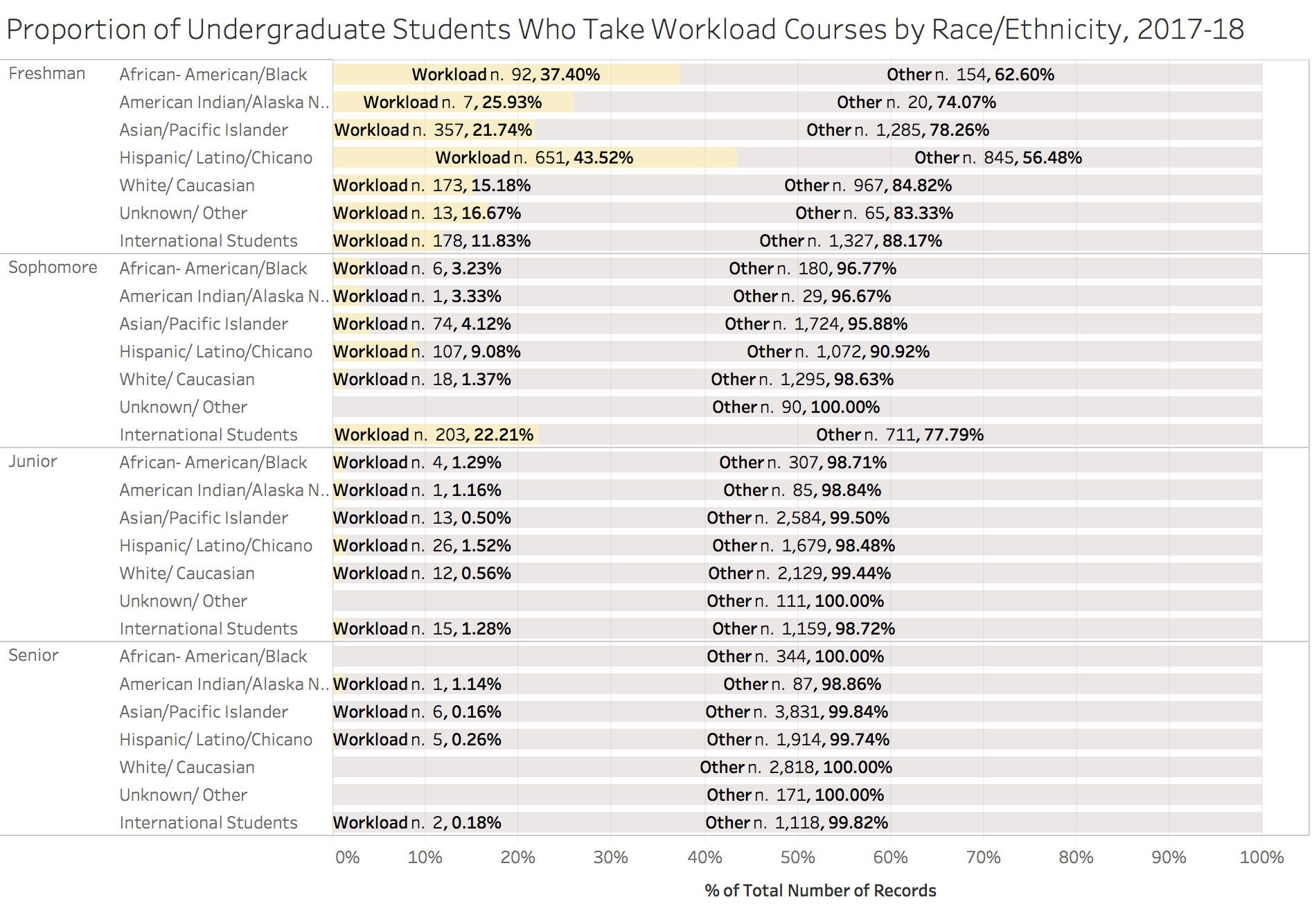 Figure 19. the proportion of chicanx/latinx students taking workload courses in 20172018 is higher than for any other group. some are taking workload courses into their sophomore and Junior years. source: student information system