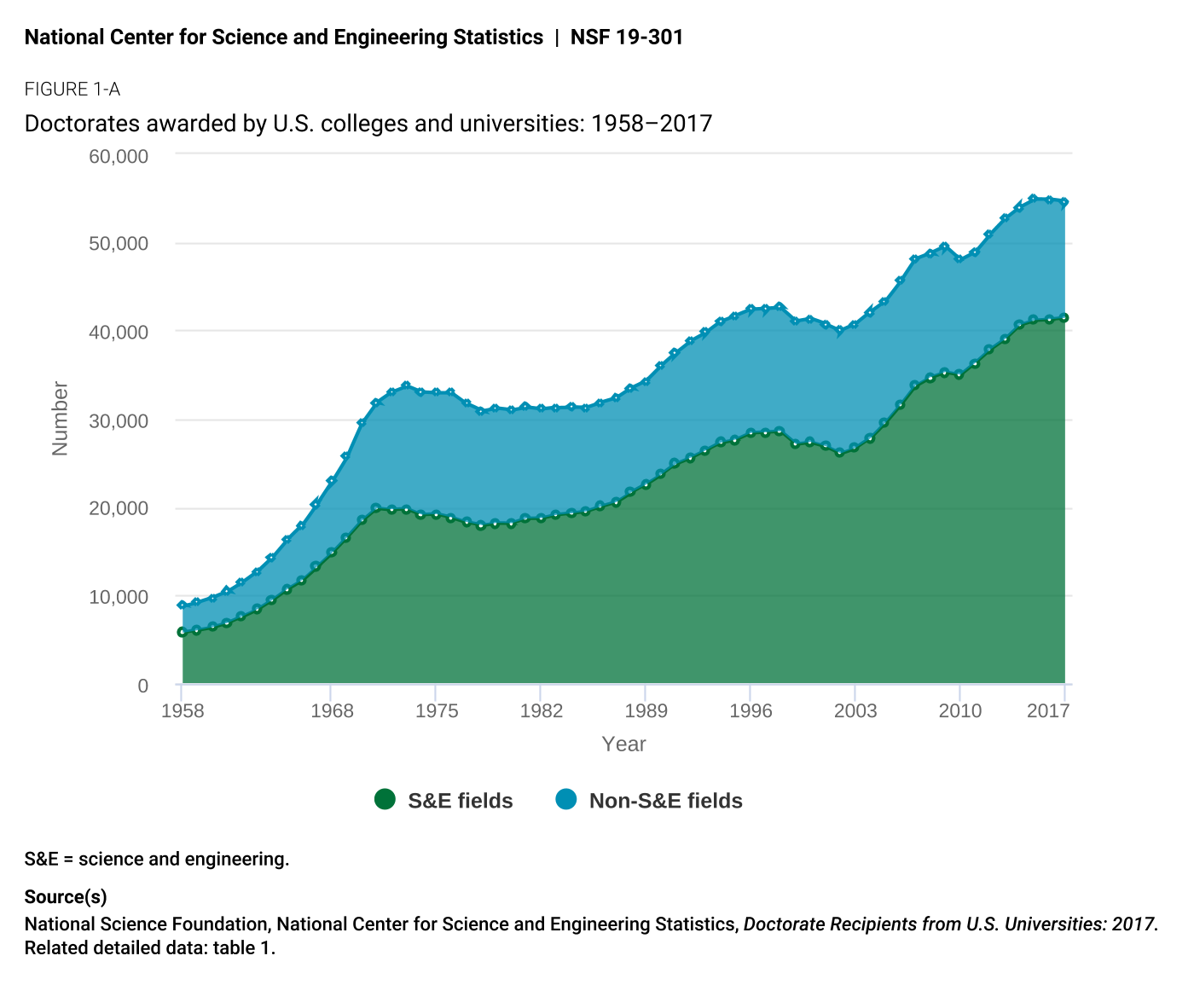 Figure 22. Between 1975-2015 the number of doctoral degrees awarded in science and engineering (s&E) has more than doubled. source: national science Foundation, national center for science and Engineering statistics, Doctorate Recipients from U.s. Universities: 2017.