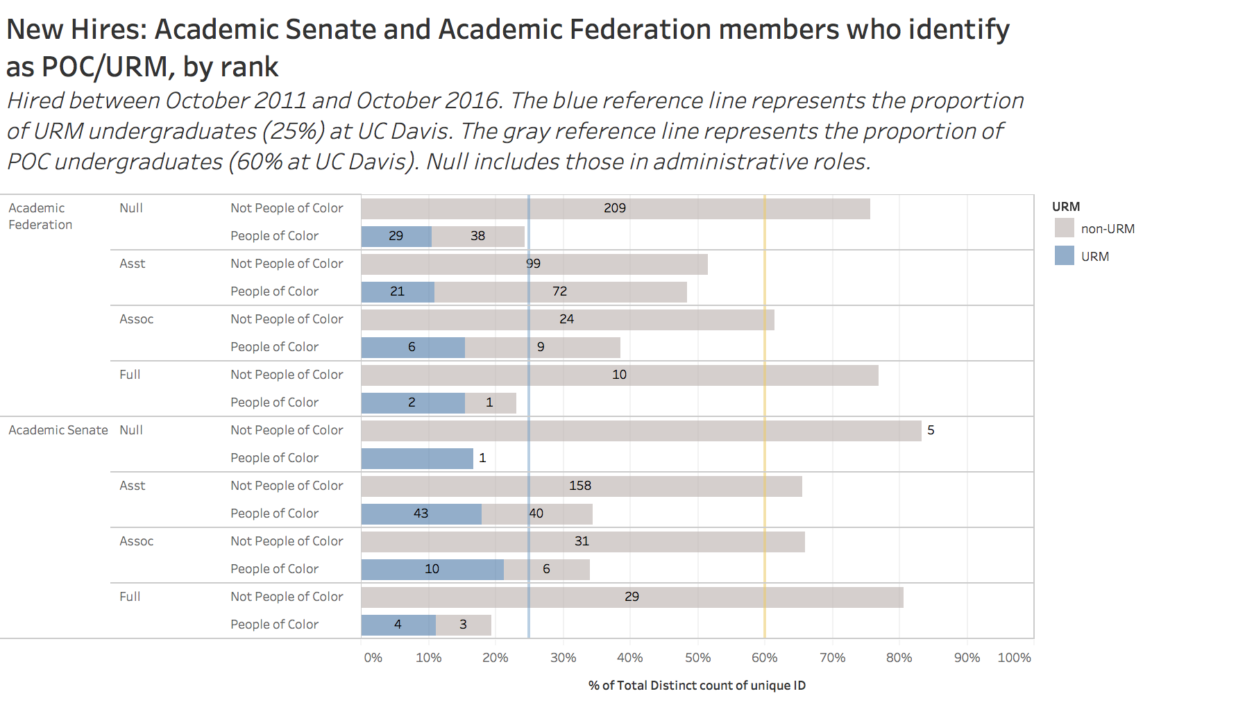 New hires: academic senate and academic federation members who identify as POC/URM by rank