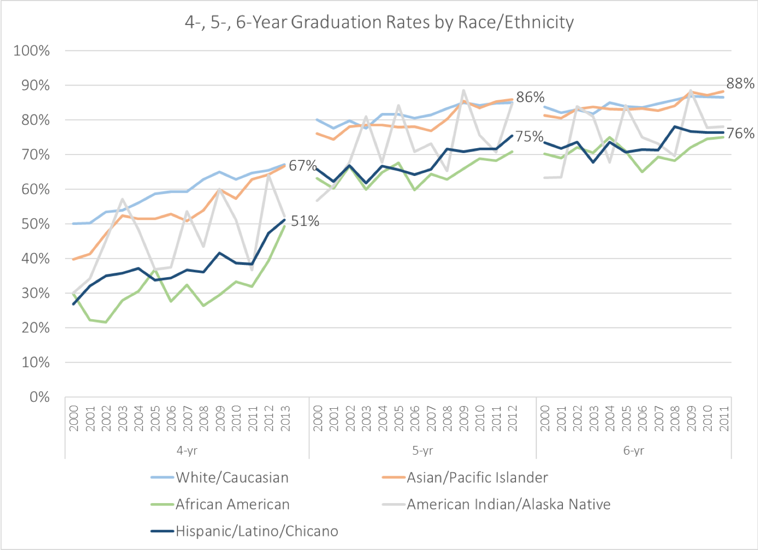 Figure 18. gaps in 4-, 5-, 6- graduation rates between chicanx/latinx and white or asian students have persisted over several cohorts. source: Budget and institutional analysis/student Retention advisory committee