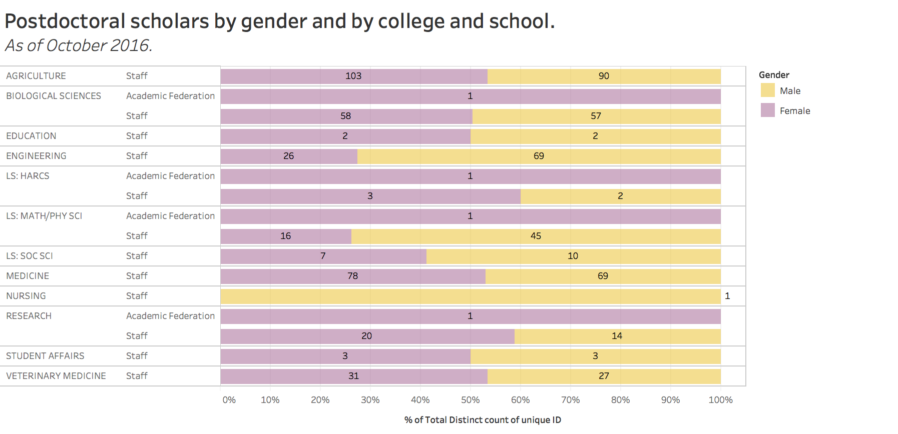 postdocs by gender and by college and school, october 2016