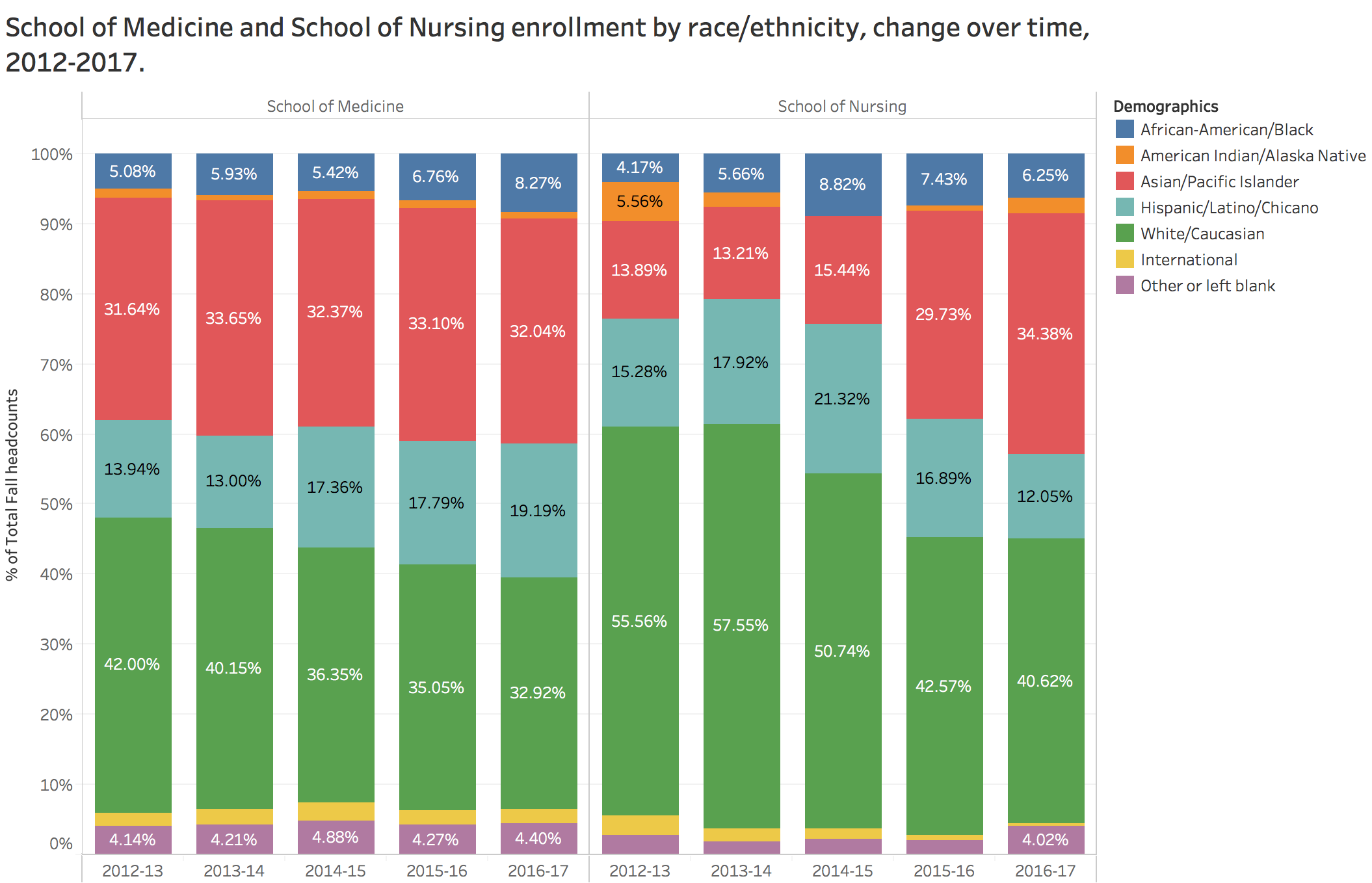 Schools of Medicine and Nursing enrollment by race/ethnicity 2012-2017
