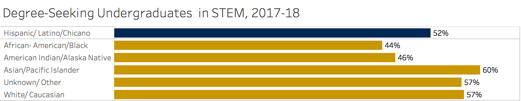 Figure 20. 52% of hispanic/latinx/chicanx students are enrolled in stEM majors, compared to 57% overall. source: student information system