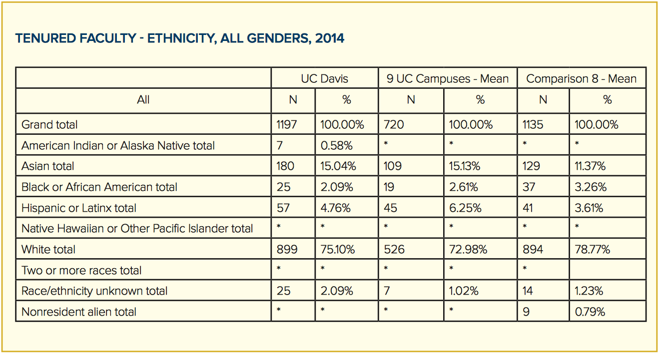 tenured faculty ethnicity all genders, 2014