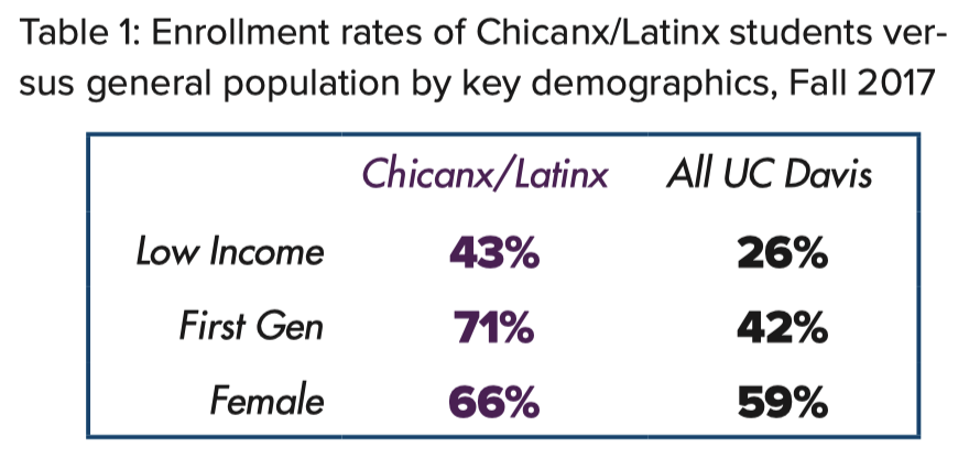 Table 1: Enrollment rates of Chicanx/Latinx students versus general population by key demographics, Fall 2017