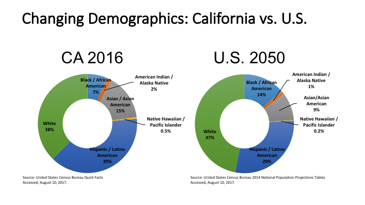 Figure 6. california in 2016 was already more diverse than all of the U.s. is predicted to be in 2050. source: United states census Bureau Quick Facts accessed august 20, 2017.