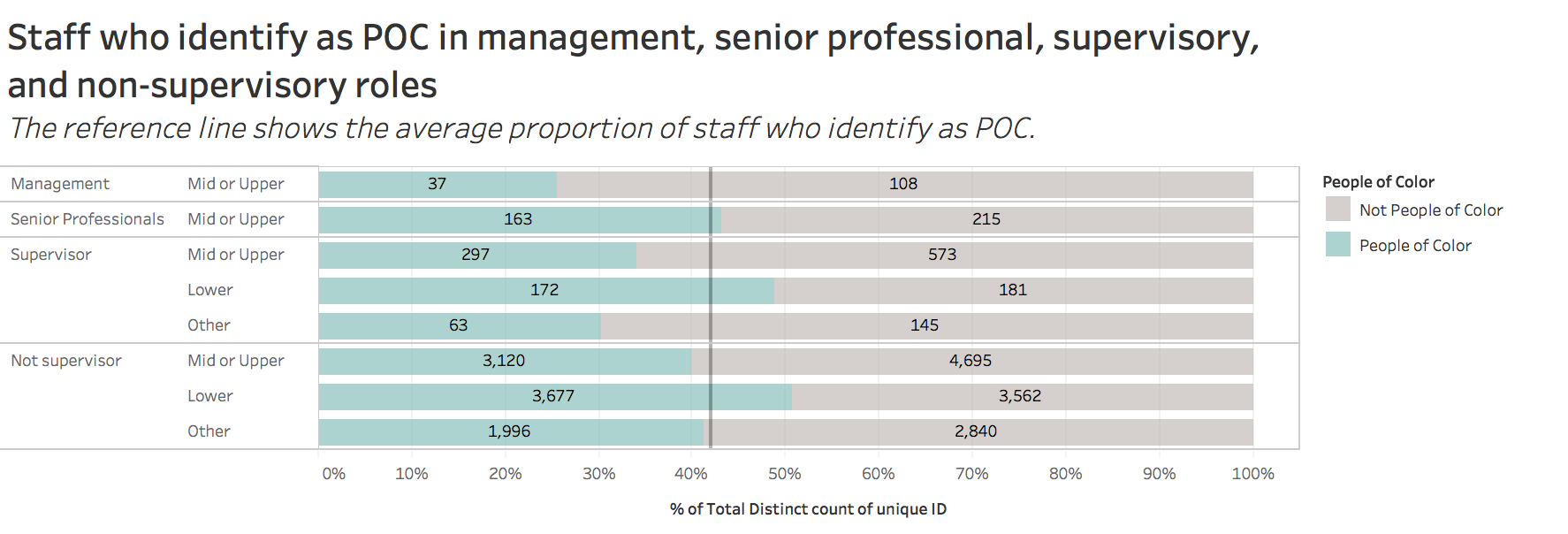 staff who identify as POC in management, senior professional, supervisory, and non-supervisory roles